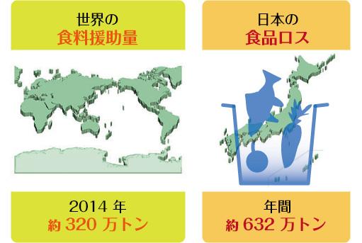 世界の食糧援助量と日本のフードロス
